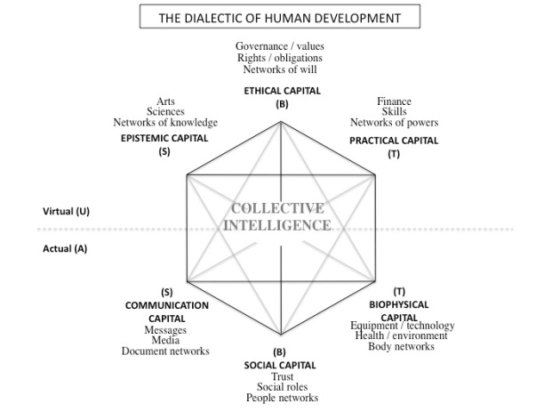 Human-dev-CI
