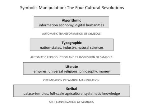 E-Cultural-revolutions