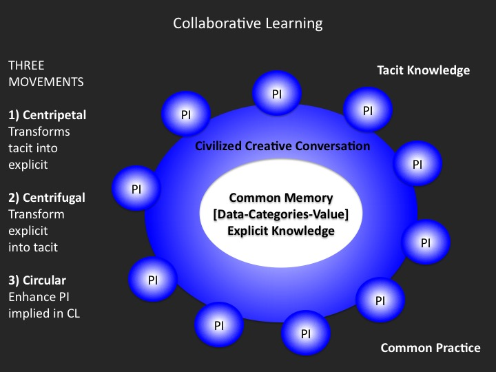 "summary of collaboration and collective intelligence Of collective intelligence that we discussed in chapters 3 and 4) is behind  draft --open to a collaborative amendment process via wiki--of a ""star law"" of the."