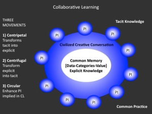 0-Collaborative-learning