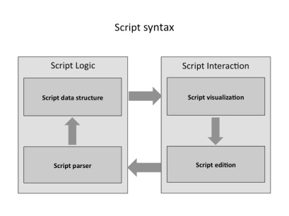 architecture3-syntax.v1