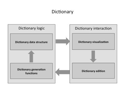 architecture4-dictionary.v1